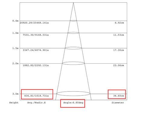 点线面照明研发出满足高空及精准照明的天花系列6°出光产品乳品机械